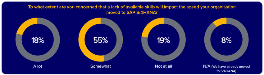 SAP Business Transformations in 2021